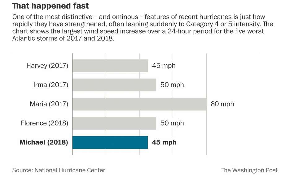 One of the most distinctive - and ominous - features of recent hurricanes is just how rapidly they have strengthened, often leaping suddenly to a Category 4 or 5 intensity. Photo: The Washington Post