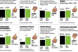 New Haven Register Economic Scorecard