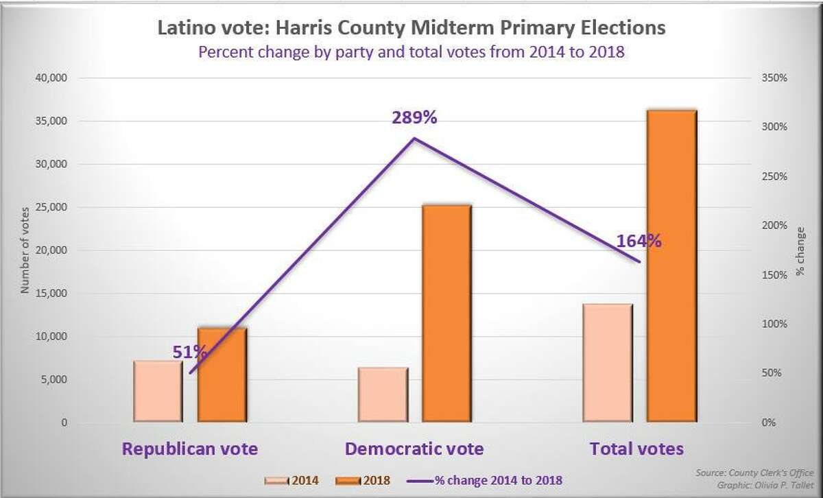 Latino vote change in midterm primary elections from 2014 to 2018 in Harris County, Texas by party and totals.