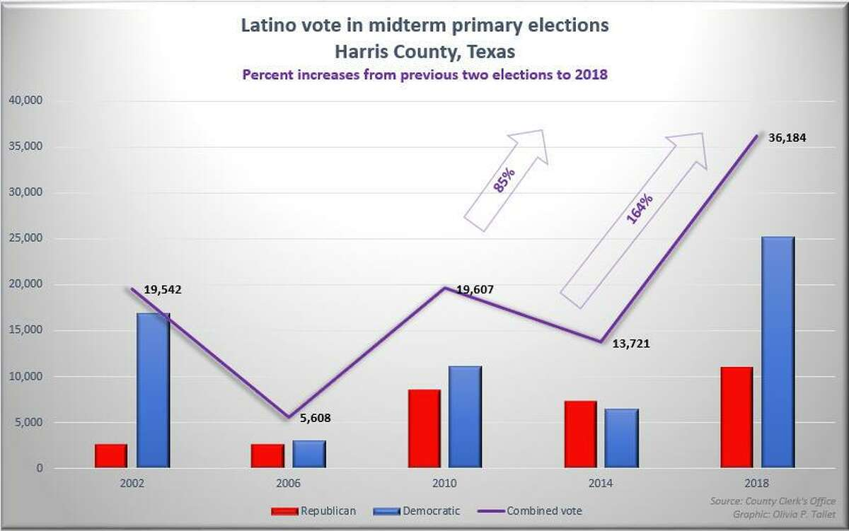 Latino vote in Harris County, Texas, midterm primary elections from 2002 to 2018.