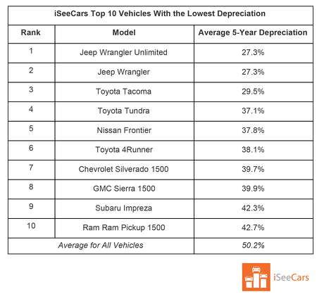 Vehicles that depreciate the least nationally after five years, according to iSeeCars.com. Photo: ISeeCars.com
