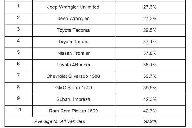 Vehicles that depreciate the least nationally after five years, according to iSeeCars.com.
