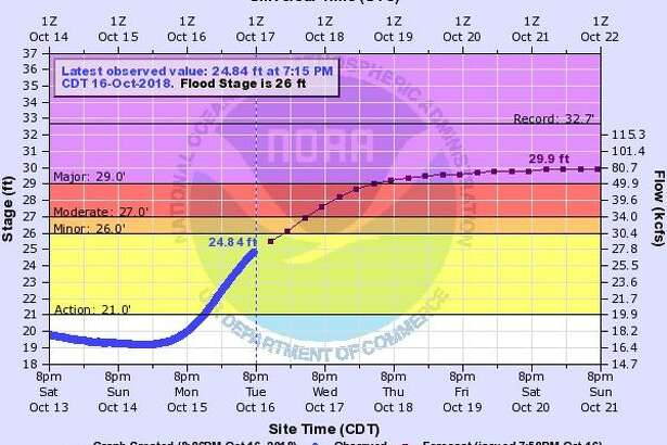 The latest graph from the National Weather Service shows a marked rise in the Trinity River and flooding is imminent. The Liberty County Office of Emergency Management is warning residents living in the 12 subdivisions along the river to be prepared for flooding on the roads and possibly in their homes.