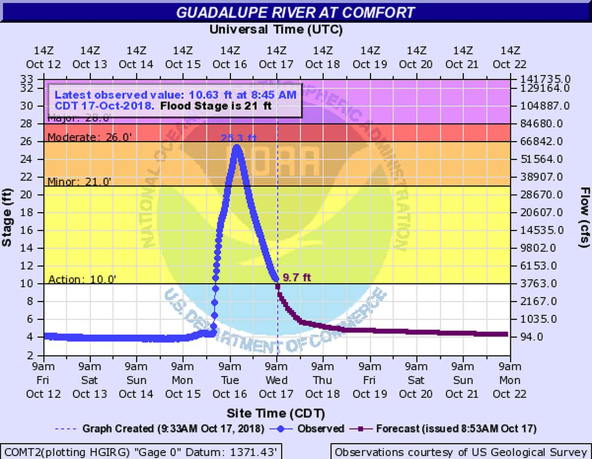 Guadalupe River at ComfortFlood Category: flood stage