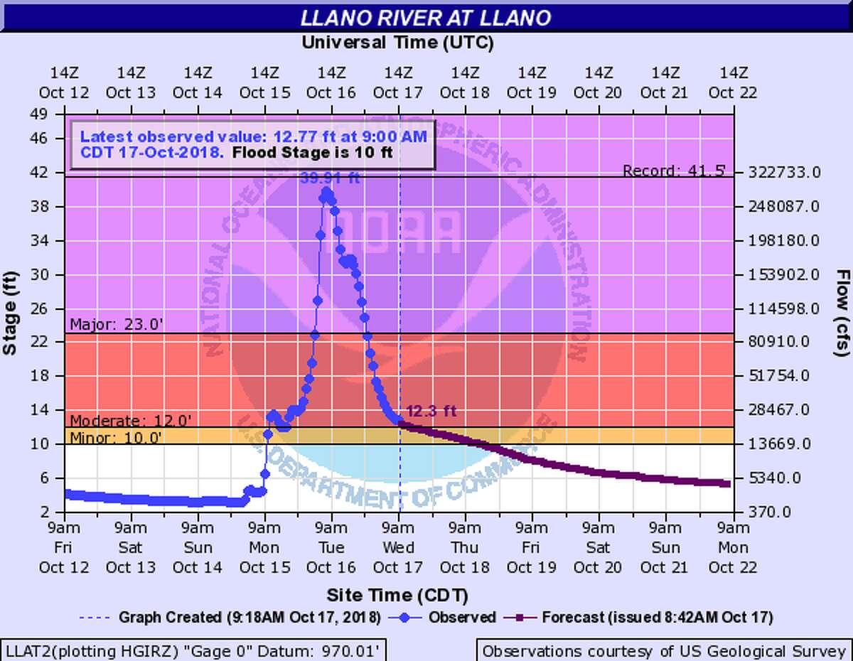 Llano River at Llano Flood Category: major flood stage
