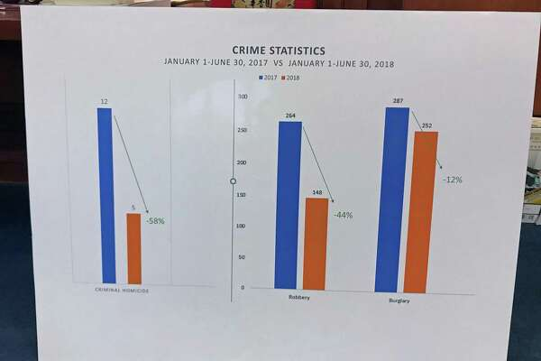 Mayor Joe Ganim provided this chart on Oct. 10, 2018, documenting data about crimes in Bridgeport, Conn., in 2017 and 2018.