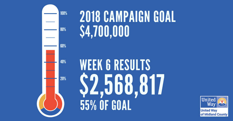 United Way of Midland County's Week 6 campaign results. Photo: United Way Of Midland County