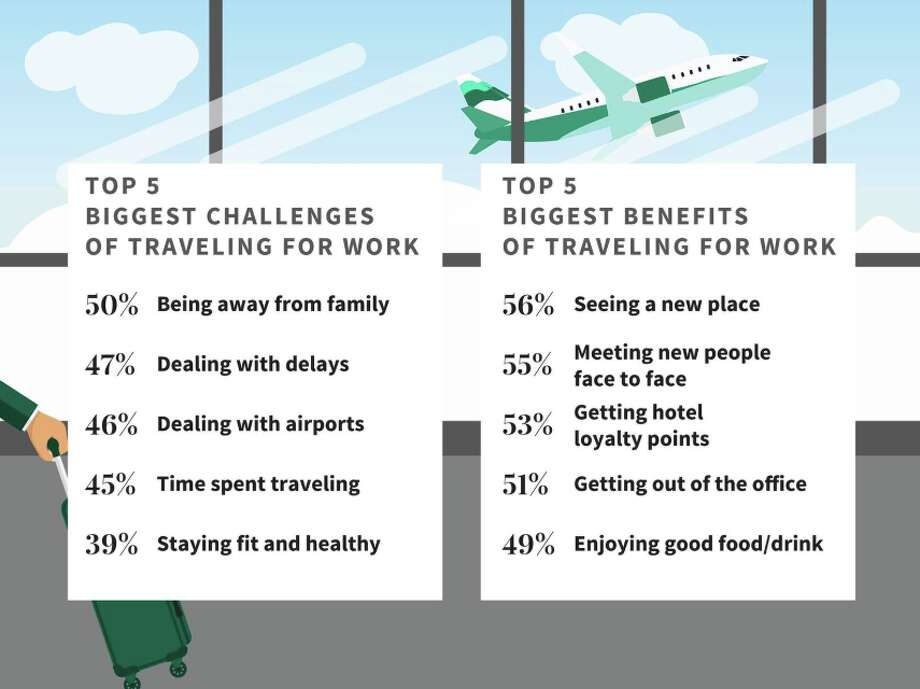 The pros and cons of business travel according to a Jos. A Bank survey of 2,000 road warriors Photo: Jos. A Bank