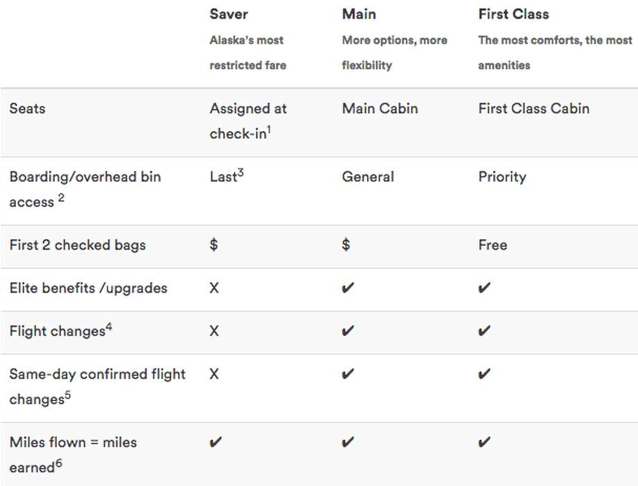 Here's how Alaska Airlines compares its three basic fare categories Photo: Alaska Airlines