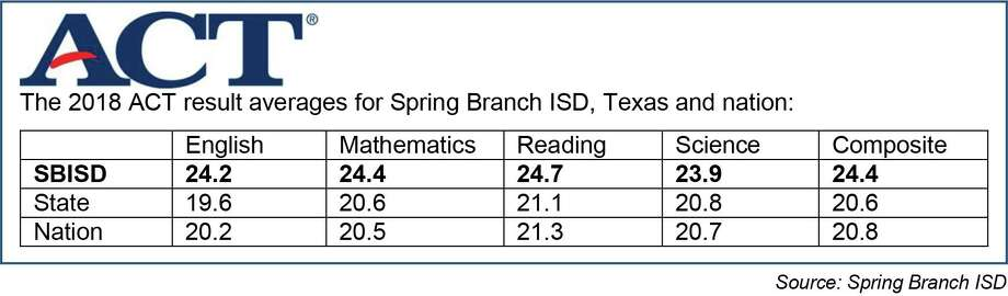 Spring Branch ISD ACT scores Photo: Spring Branch ISD