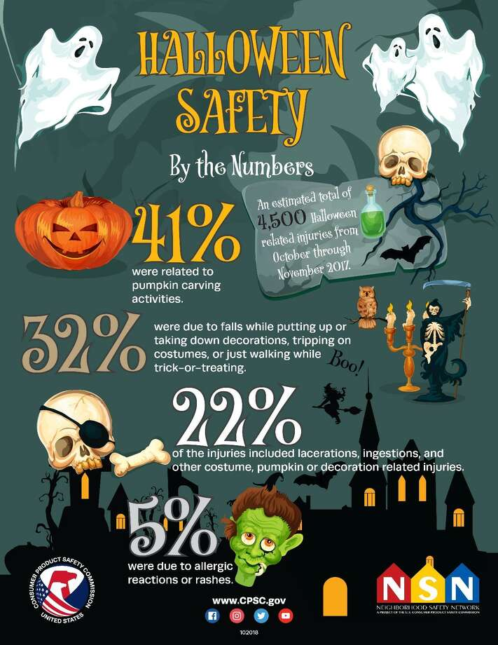 From October through November 2017, the Consumer Product Safety Commission estimated a total of 4,500 Halloween-related injuries. Photo: Contributed / Consumer Products Safety Commission