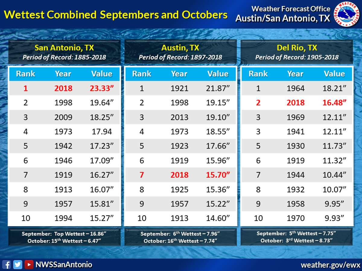 San Antonio had the wettest September through October in recorded history this year.