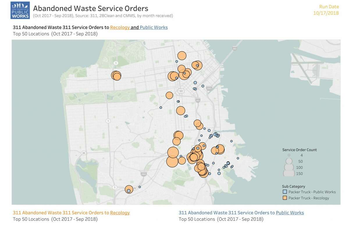 When SF residents spot illegal dumping they can report it to 311 for Recology or SF Public Works. The graph shows the top 50 locations Recology (orange) and Public Works (blue) serviced during October 2017 to September 2018.