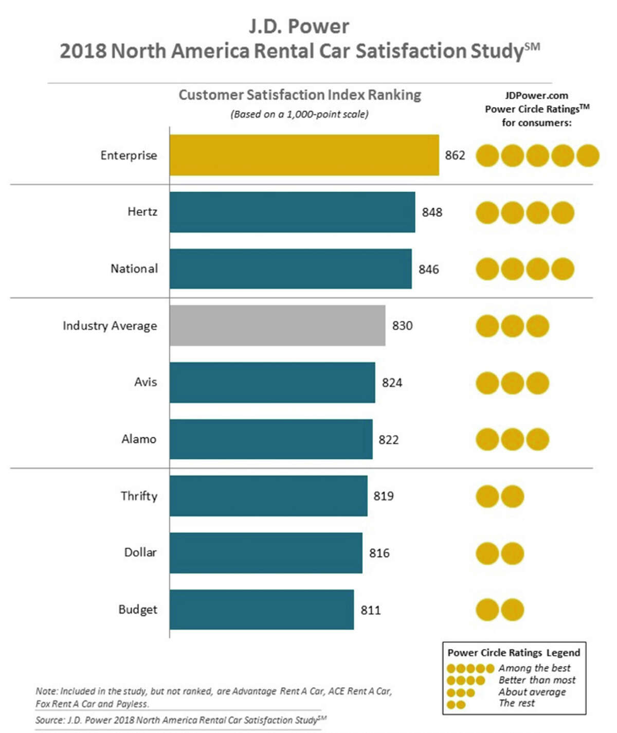 Enterprise topped the rankings in J.D. Power's 2018 car rental customer satisfaction survey.
