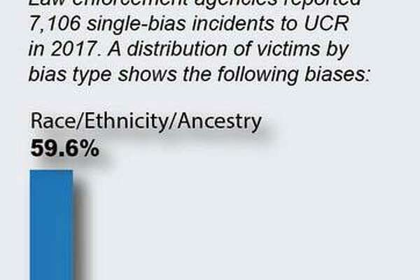 Across the country, law enforcement agencies submitted 7,175 incident reports regarding crimes motivated by bias toward race, ethnicity, ancestry, religion, sexual orientation, disability, gender and gender identity. In 2016, data showed, there were 6,121 reported hate crimes.