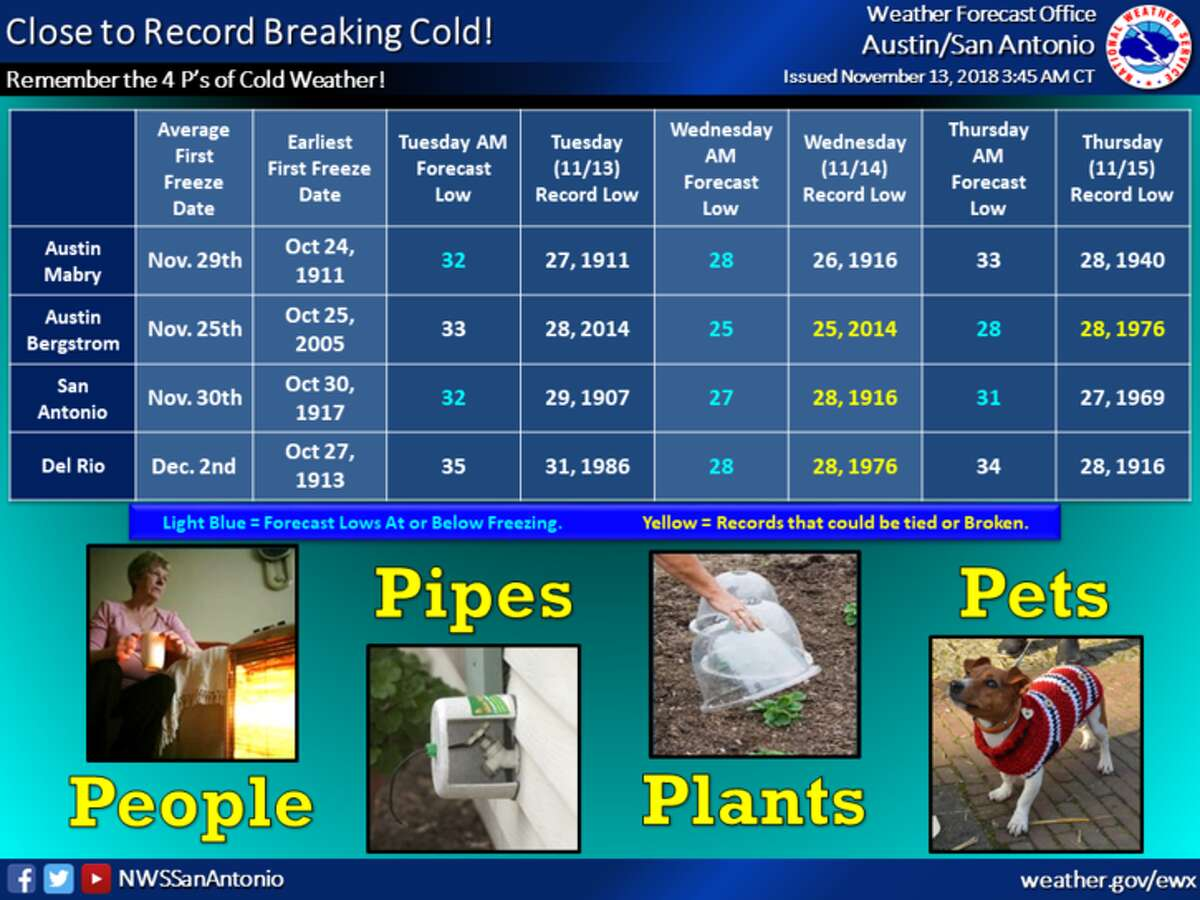 The National Weather Service is predicting San Antonio will set a cold weather record Wednesday.