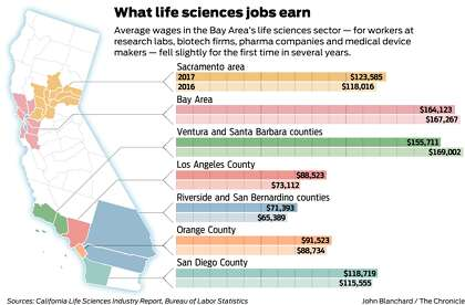 Bay Area's biotech sector is booming — but wages may be topping out