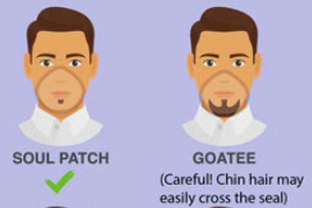 Graphics show which types of facial hair may interfere with respirator masks.