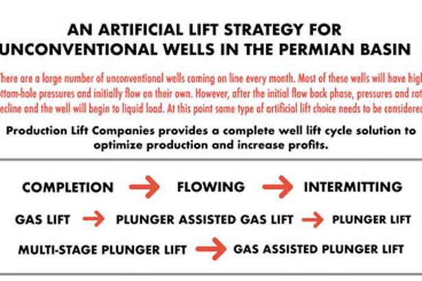 Changing production levels require changing lifting methods through the life of an unconventional well. Production Lift can help design and implement optimized systems. Call them at 699-1200.