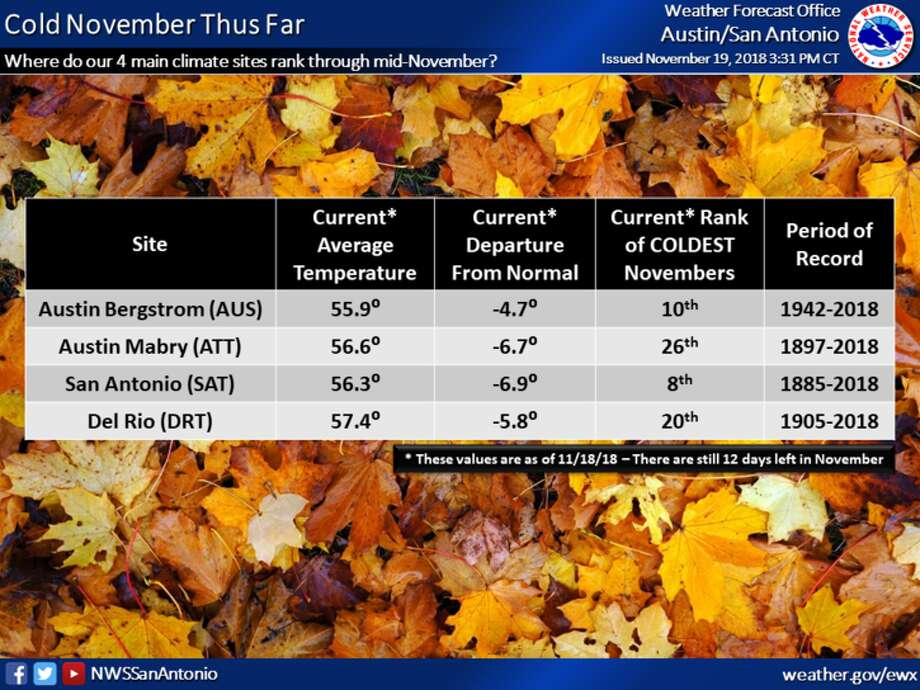 November 2018 could turn out to be one of the coldest Novembers on record. Photo: Courtesy Of National Weather Service