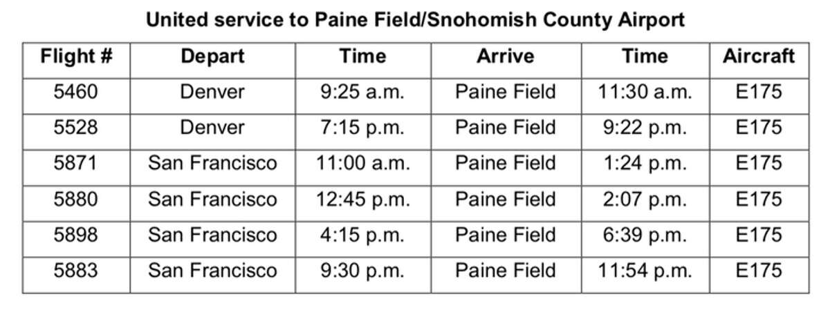 United's initial schedule for Paine Field flights, starting March 31.