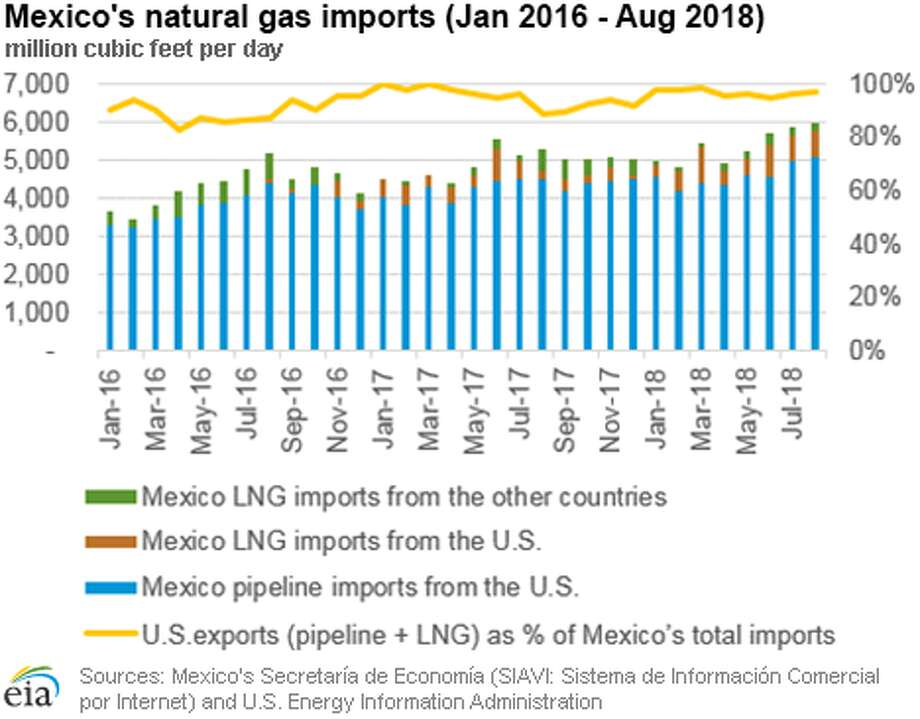 U.S. natural gas exports to Mexico hit a new record in August, new data for the U.S. Energy Information Administration shows. Photo: U.S. Energy Information Administration