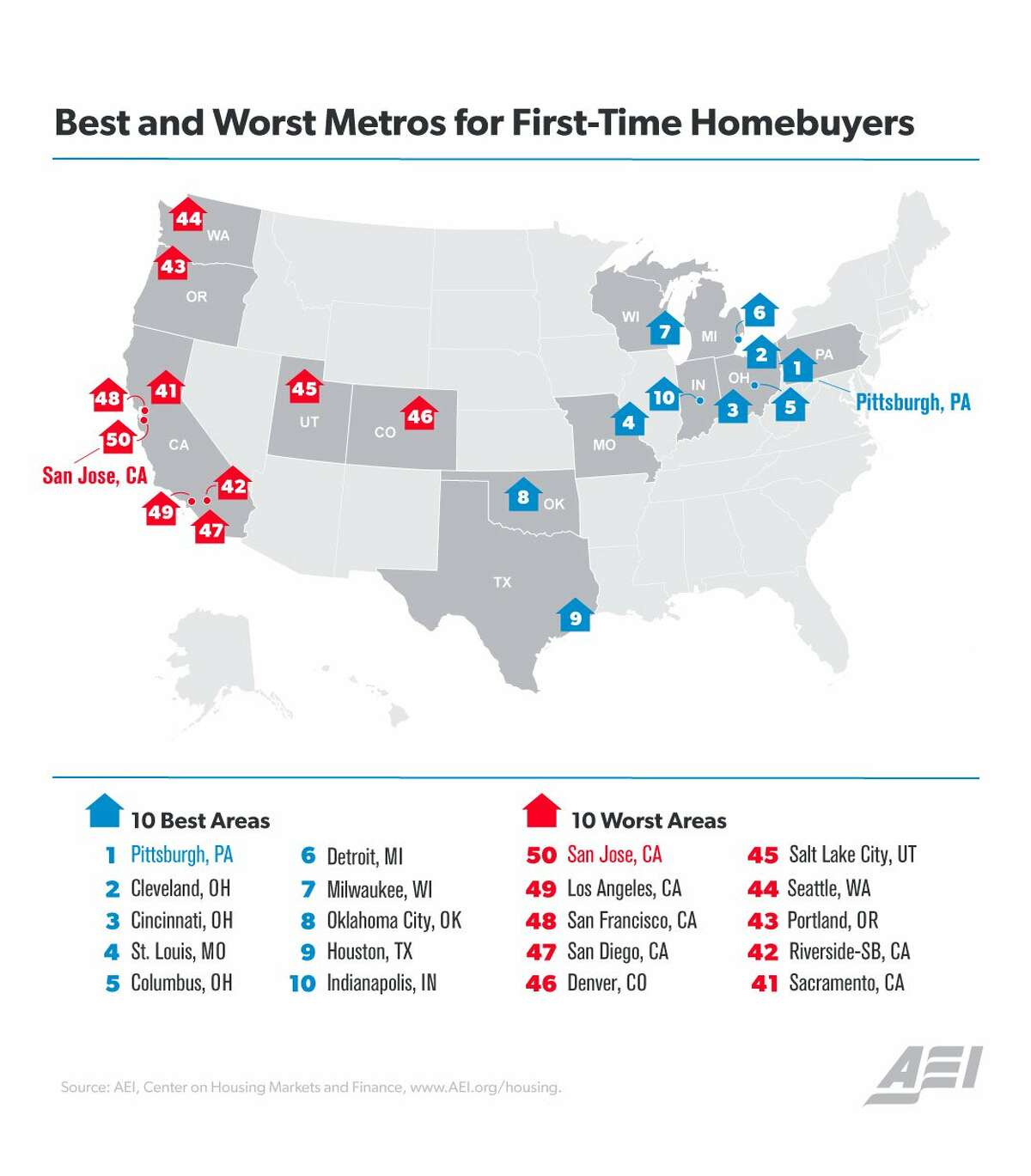 The AEI ranking of markets for first-time homebuyers. >>See what $300,000 will get you in Houston...