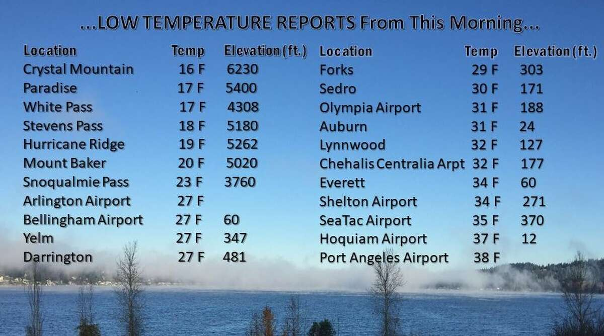 Temperatures dipped to at or below freezing this week.