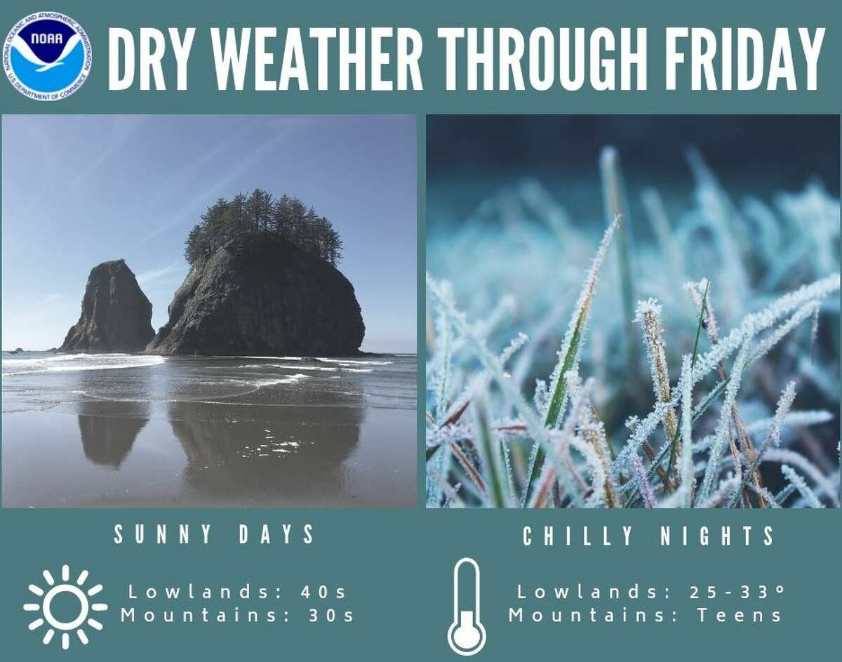 Dry, cold weather is expected to continue through Friday.