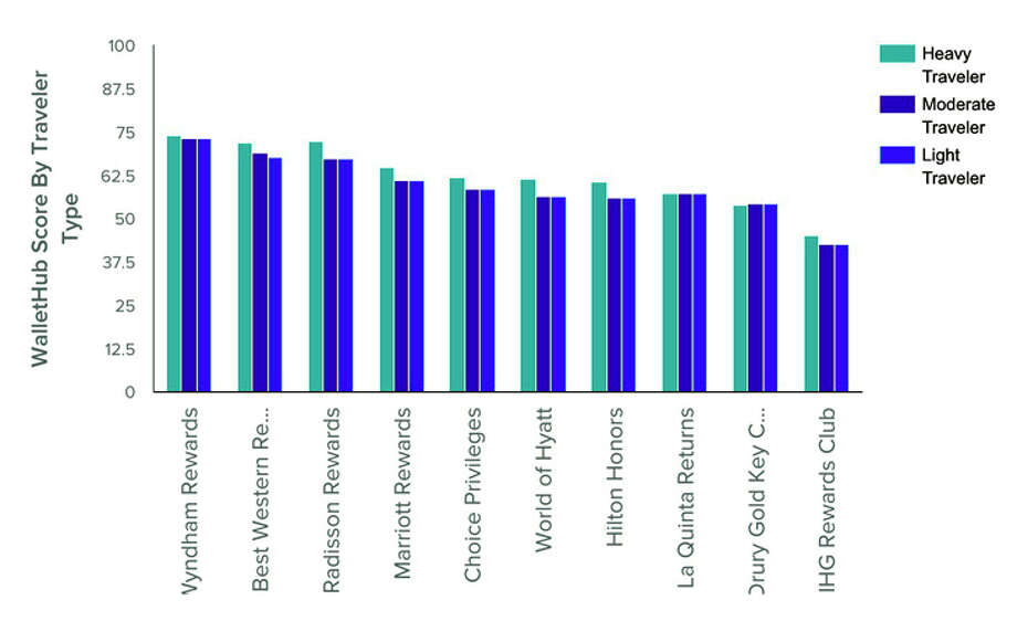 Hotel loyalty program overall rankings by chain and traveler type. Photo: Wallethub