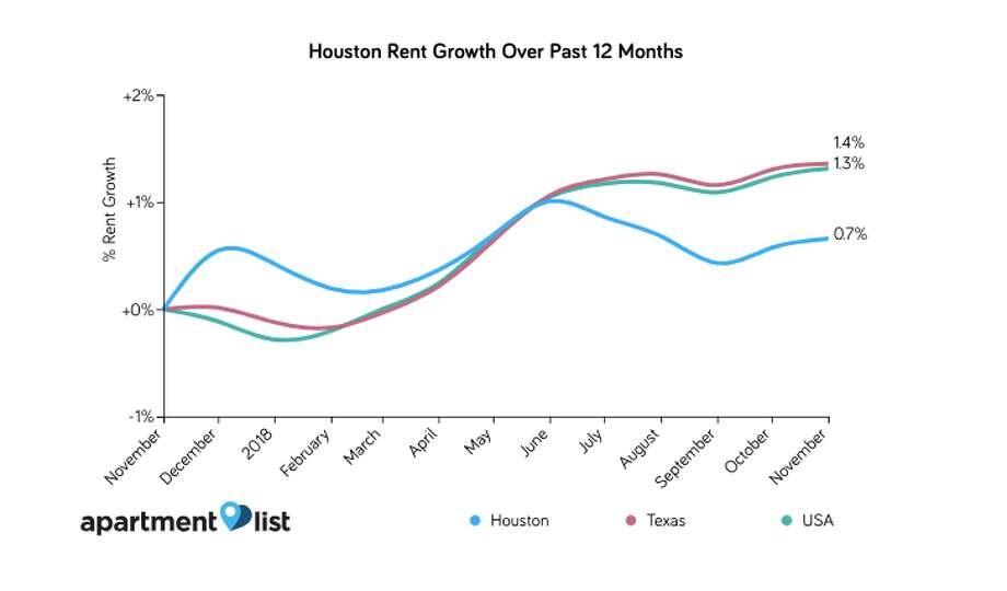 Growth of Houston rental rates have slowed since January, according to data from Apartment List. Photo: Apartment List