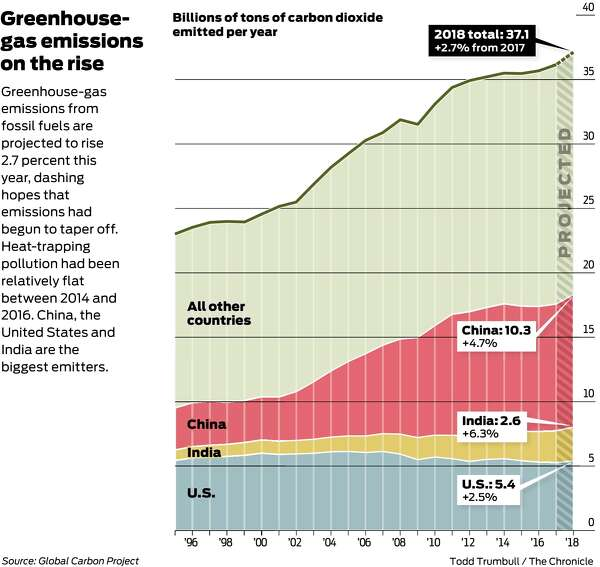 Fight Against Greenhouse Gases Stalls As Emissions Soar To New