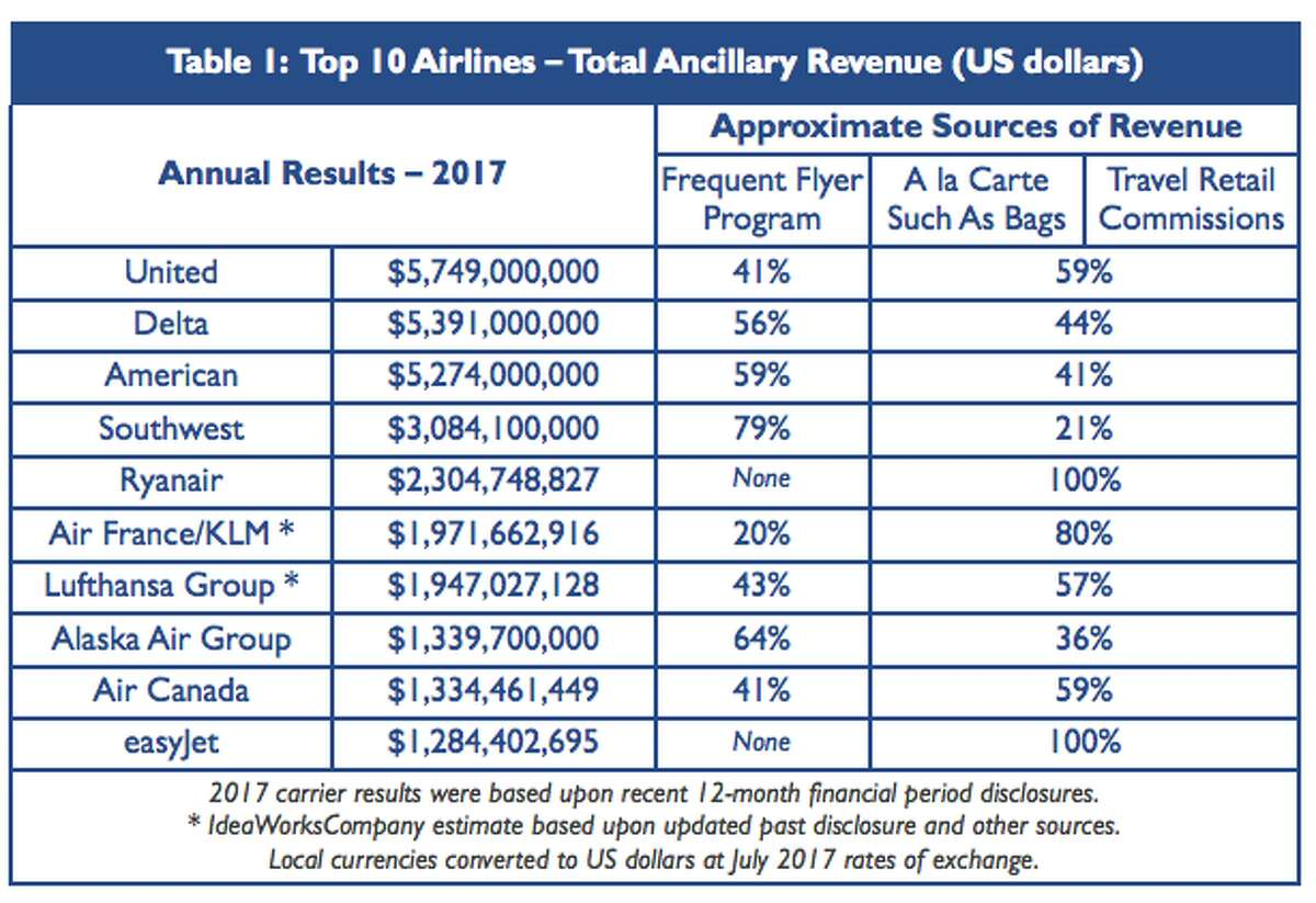 US airlines fees