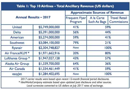 US airlines fees Photo: IdeaWorks Company