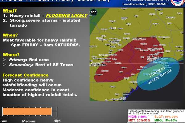 forecasts might warn to us about threats posed by the weather