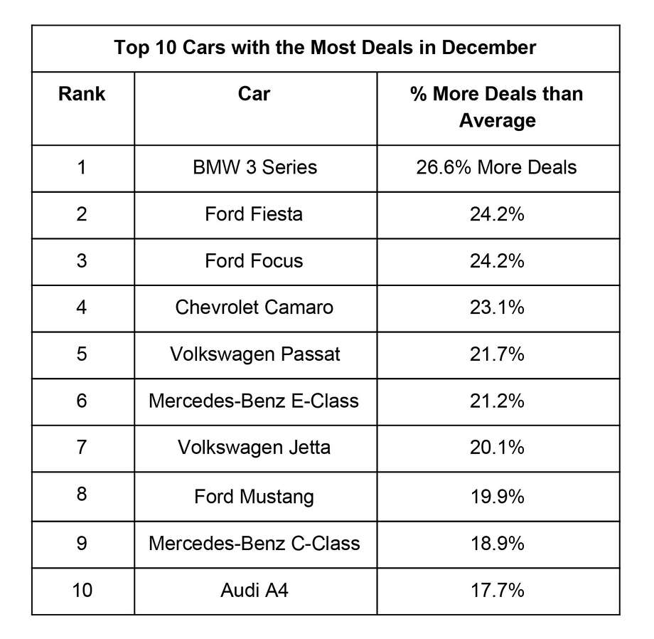 The automobile data and research firm iSeeCars analyzed 2.4 million 1- to 5-year-old used cars to find out which models had the best deals in December. Photo: ISeeCars.com