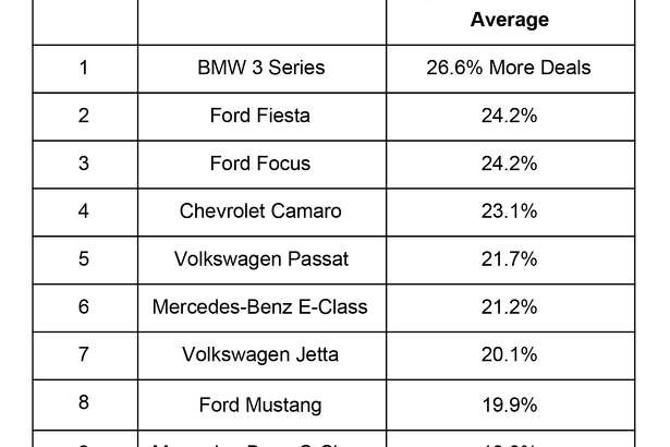The automobile data and research firm iSeeCars analyzed 2.4 million 1- to 5-year-old used cars to find out which models had the best deals in December.