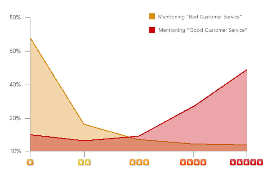 "The graph above, provided by Yelp, shows the star distribution for reviews that mentioned ""good"" or ""bad"" customer service. Nearly 70 percent of customers that had bad customer service experience left 1-star reviews. Photo: Yelp"