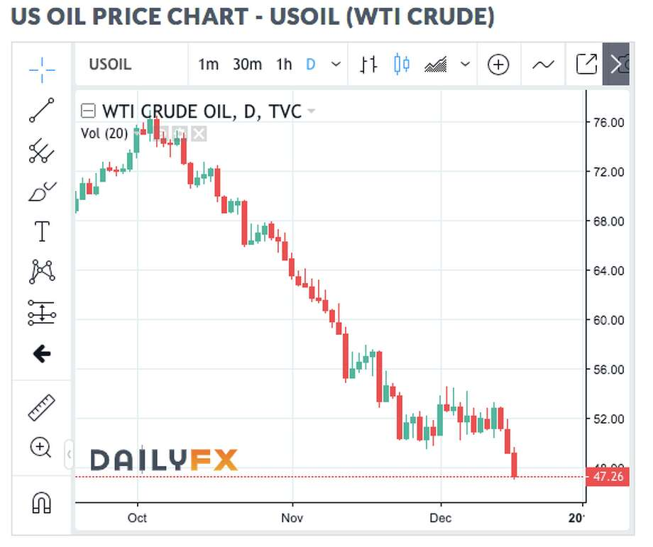 See how the price of a barrel of crude oil has tumbled in the last two months. Photo: Trading View