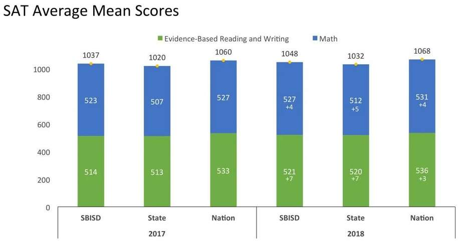 The Spring Branch ISD Class of 2018 students improved their SAT scores by 11 points over the previous class. Photo: Spring Branch ISD