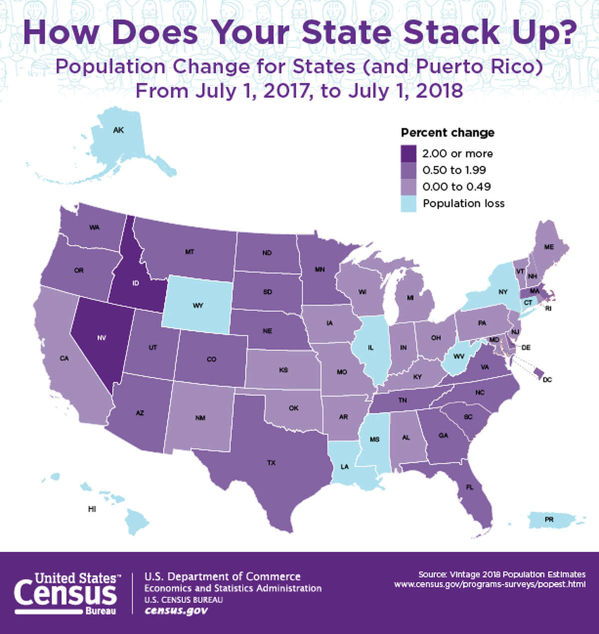 New York is one of nine states that lost population in the past year, based on U.S. Census Bureau estimates for July 2018. (Graphic by U.S. Census Bureau)