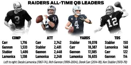 buy popular 26518 b9f07 Raiders QB Derek Carr nears NFL completions record for first ...