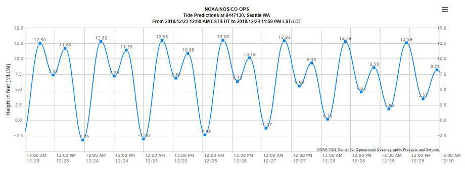 A chart shows high and low tides from Dec. 23-30. Photo: Courtesy NOAA