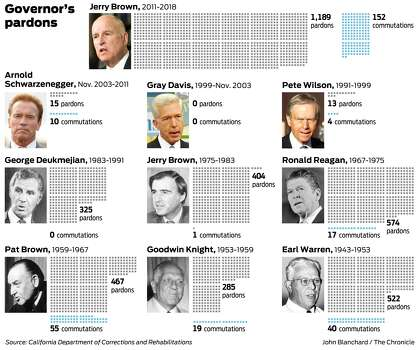 California Governor Pardon List 2020.Gov Jerry Brown Sets Record For Pardons Commutations In