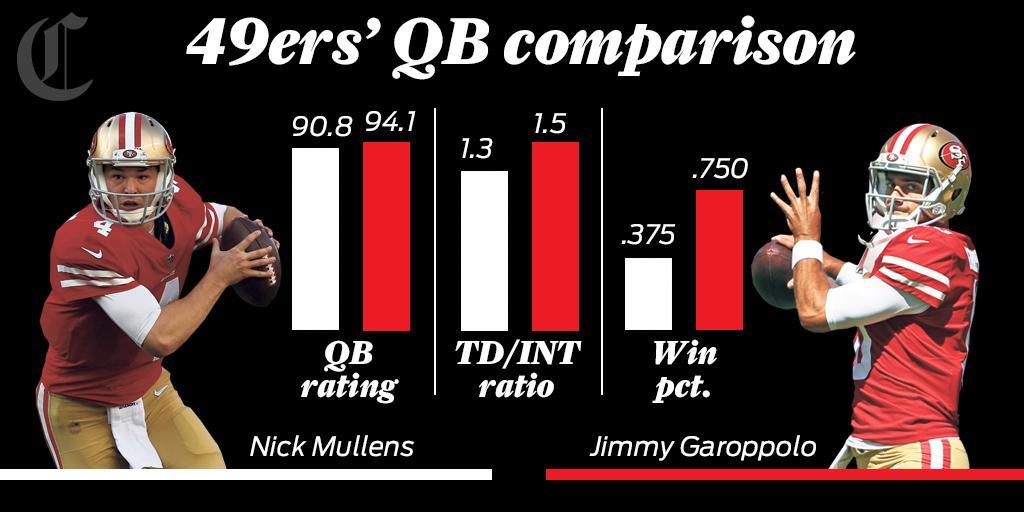 df2b88377 49ers offseason focuses on quarterback potential of Mullens ...