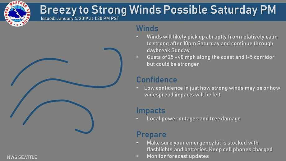 The NWS is projecting a gusty storm to hit Saturday night. Photo: Courtesy Of National Weather Service