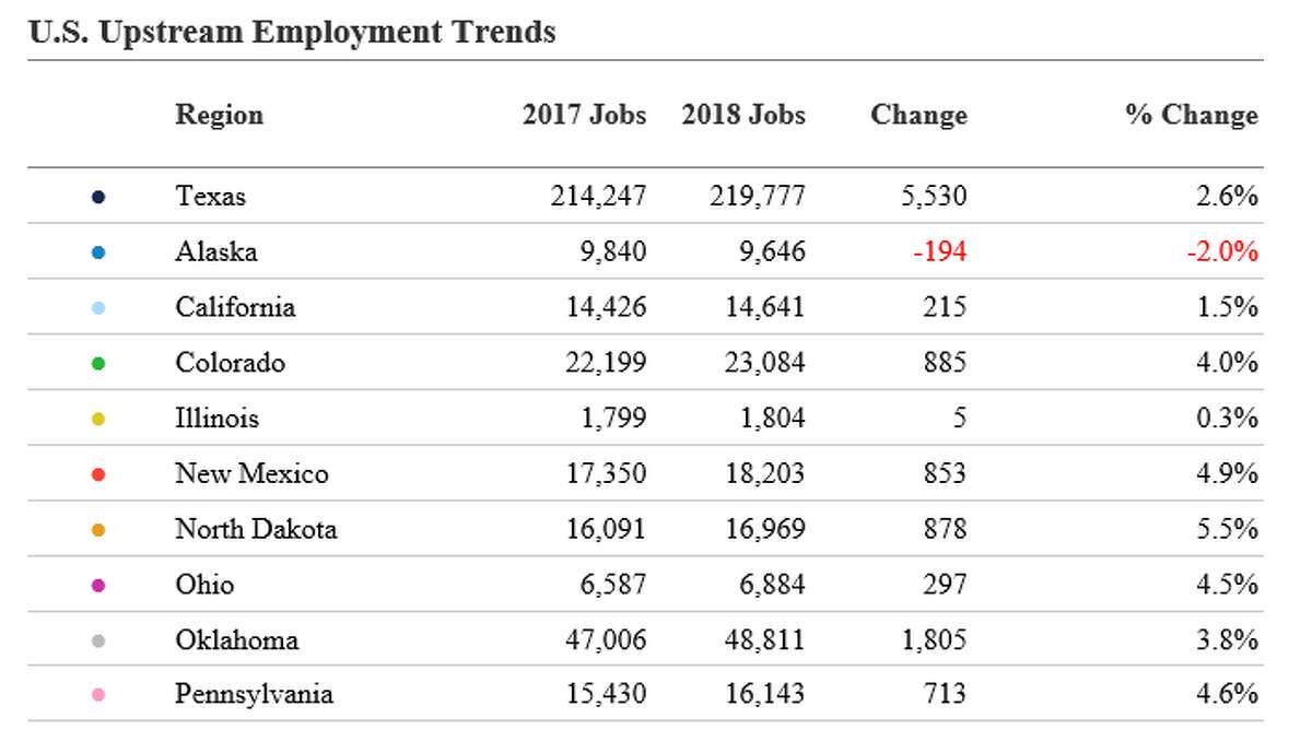 Figures from the Texas Independent Producers & Royalty Owners Association show oil and natural gas industry jobs growth by state.