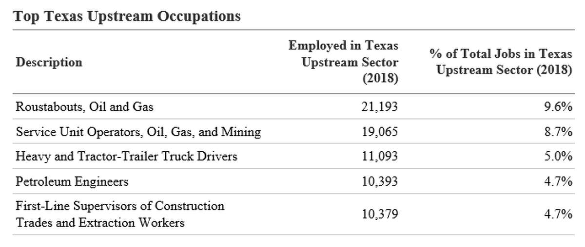 New figures from the Texas Independent Producers & Royalty Owners Association provide a breakdown of which oil field jobs are the most popular.