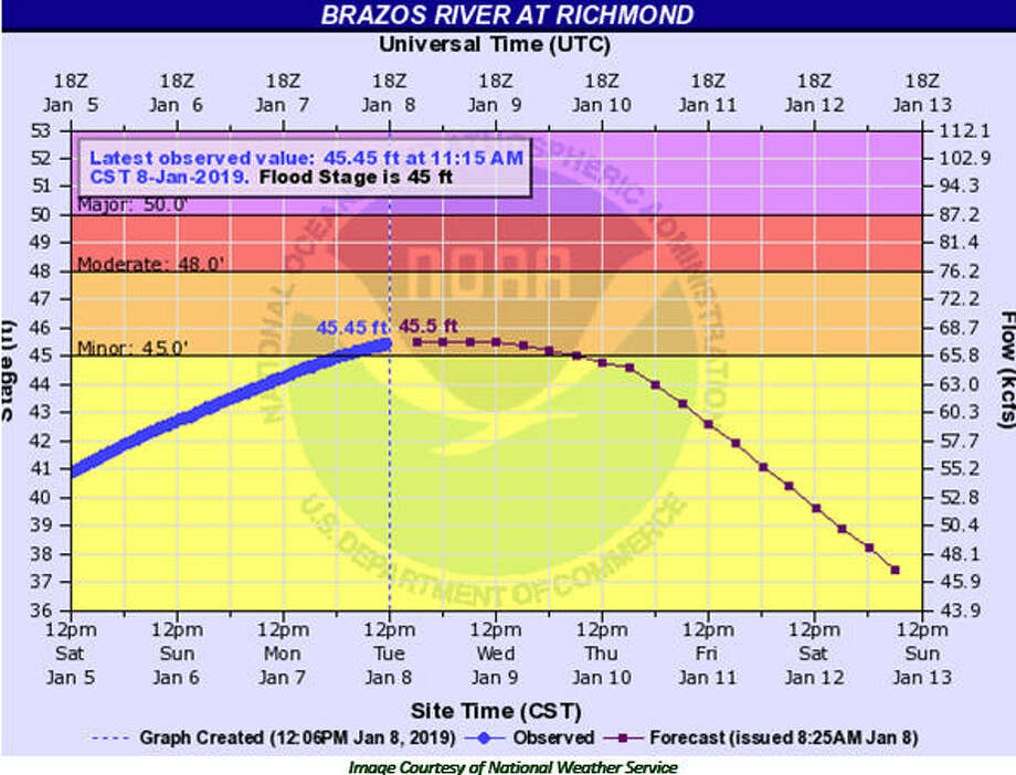 The National Weather Service has issued a flash flood warning for the Brazos River in Richmond until Thursday, Jan. 10 with water level at 45.45 feet at 11:15 a.m. today (Jan. 8). Photo: National Weather Service