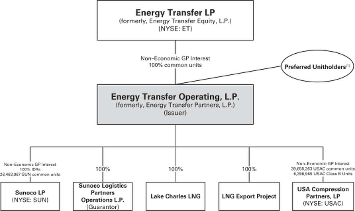 In a filing with the U.S. Securities and Exchange Commission, Energy Transfer Operating LP reported that the company will be issuing three rounds of senior unsecured notes worth $4 billion on Jan. 15.